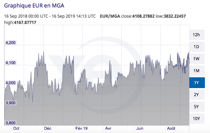 MGA-Euro Exchange rate 2019-09-16 à 16.17.09-www-xe-com