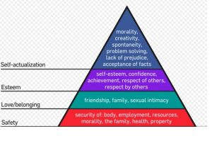 Maswlow's pyramid of needs, a tool to address the issues or Corporate Social Responsibility.